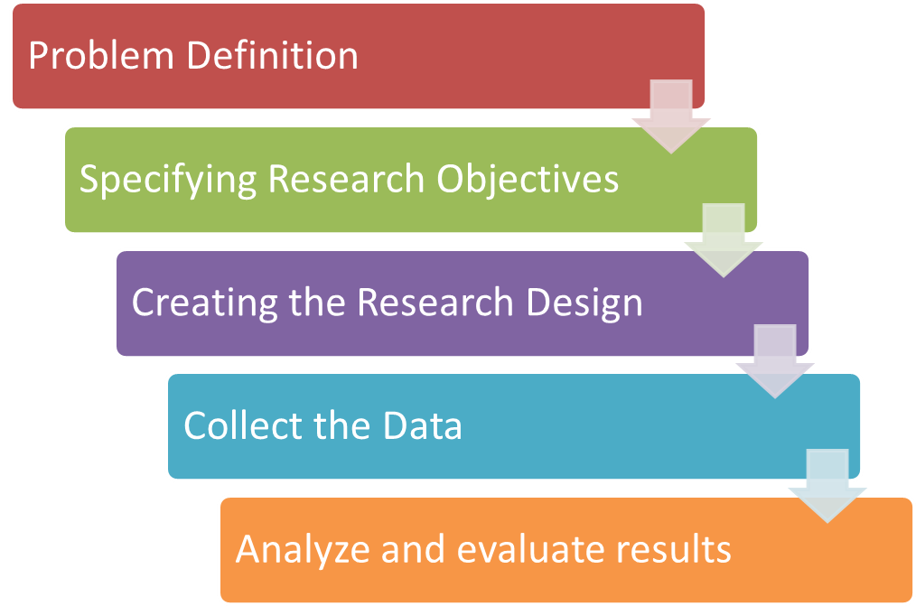 what is marketing research process Marketing research process brief: choose a company of your choice and study the company's external and internal business environments as well as the company's performances in relation to its main competitors you will be required to produce a comprehensive research proposal, including the questionnaires with the.