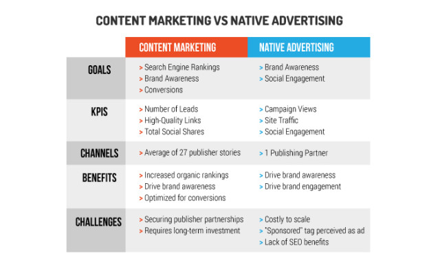 Content-Marketing-v.-Native-Advertising-differences