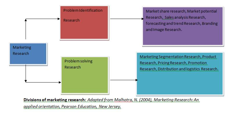 Importance Of Marketing Research Process