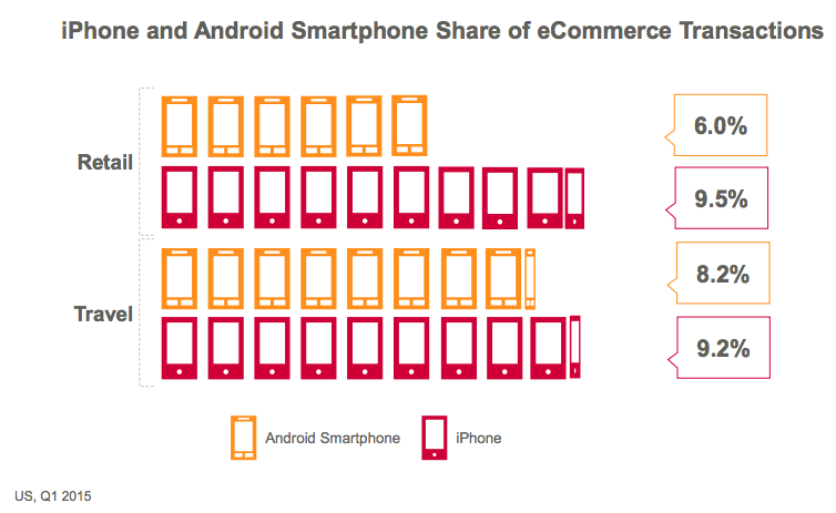 andriod-vs-iphone-ecommerce-transaction