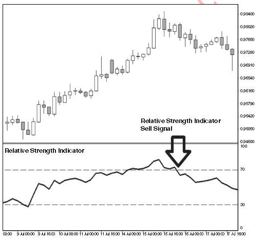 Tradition-RSI-Sell-Signal