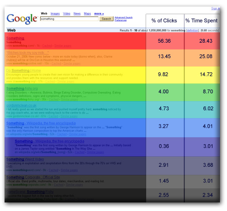 serp-click-through-rate