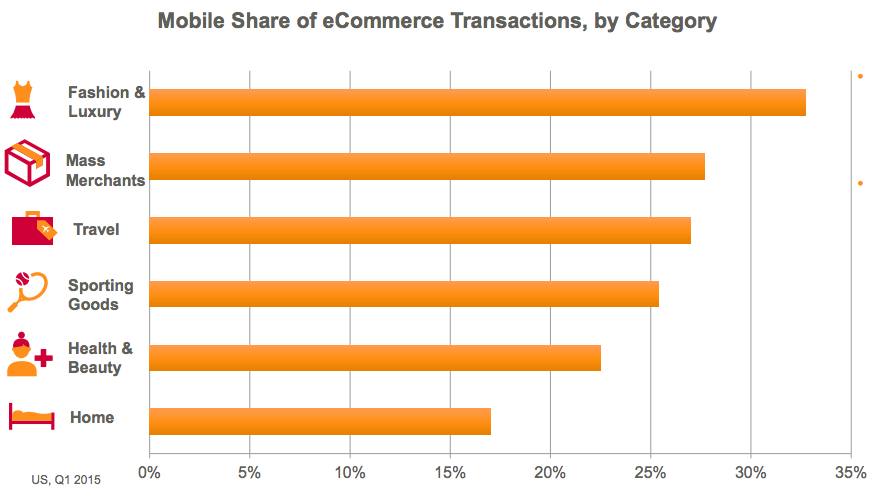 mobile-retail-ecommerce-transaction