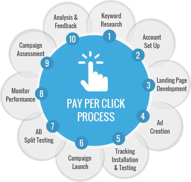 pay-per-click-process
