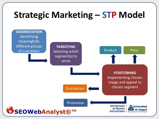 STP-marketing-process